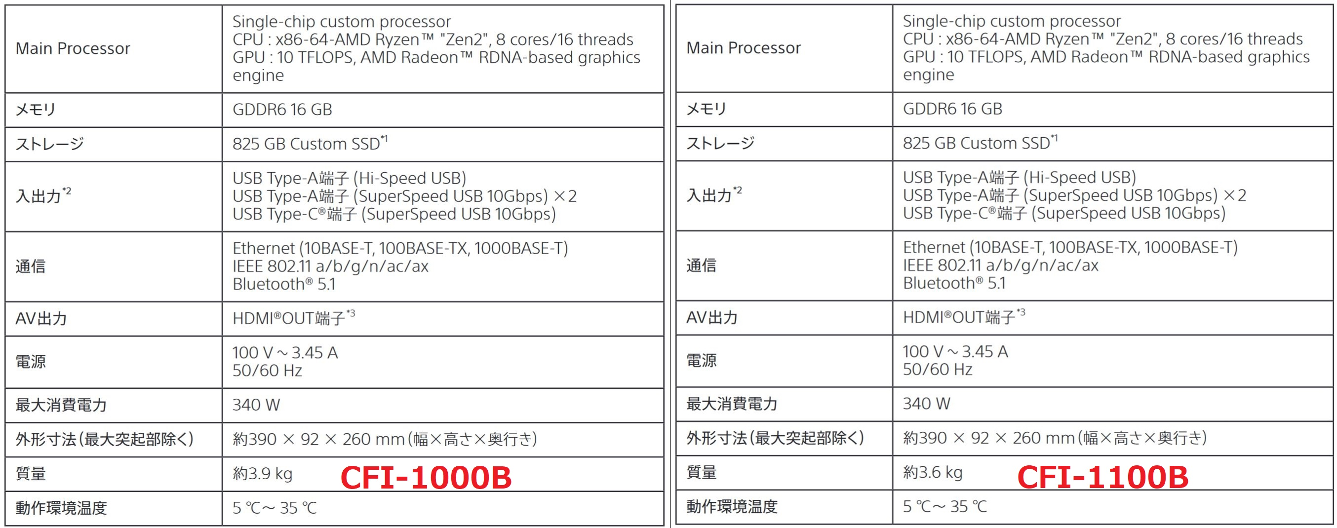 新款PS5即将上市,重量轻了300克