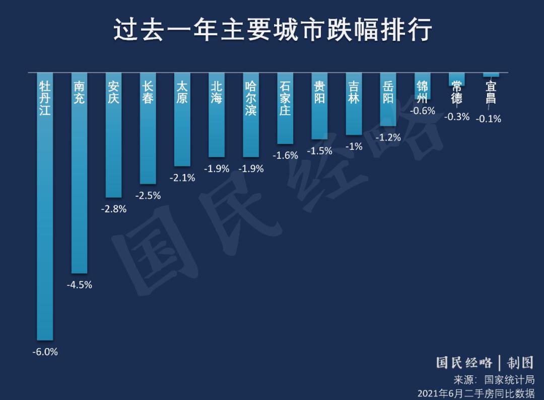 15个新一线城市住房均价全部破万!东莞超2万/平!