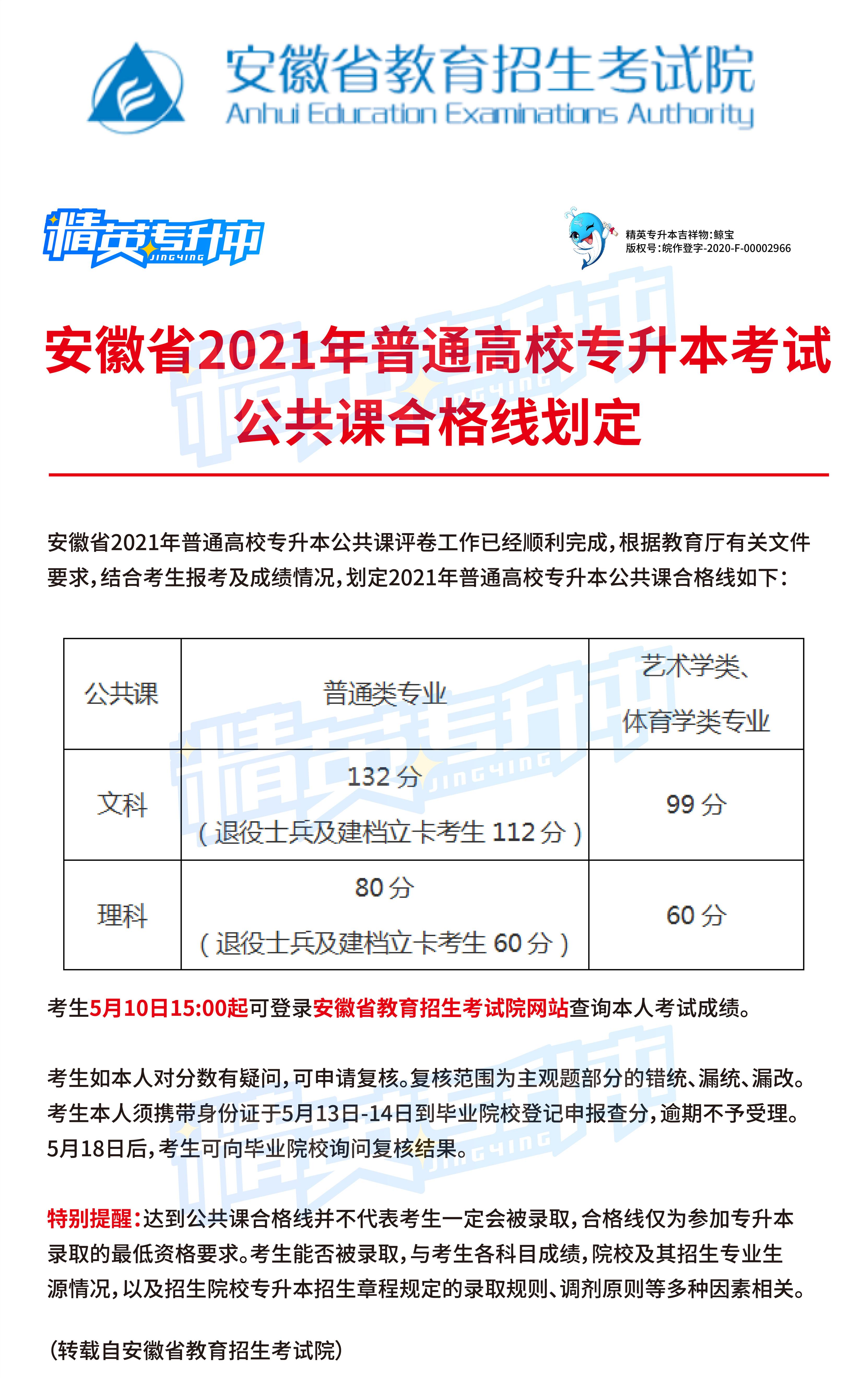 安徽省2021年普高专升本考试公共课合格线划定, 15点起可查成绩