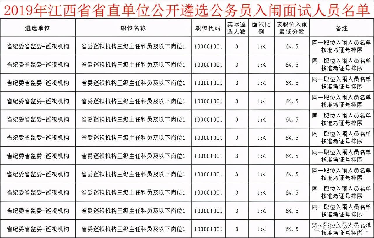 2021江西省直遴选公告即将发布!速看职位报考指南