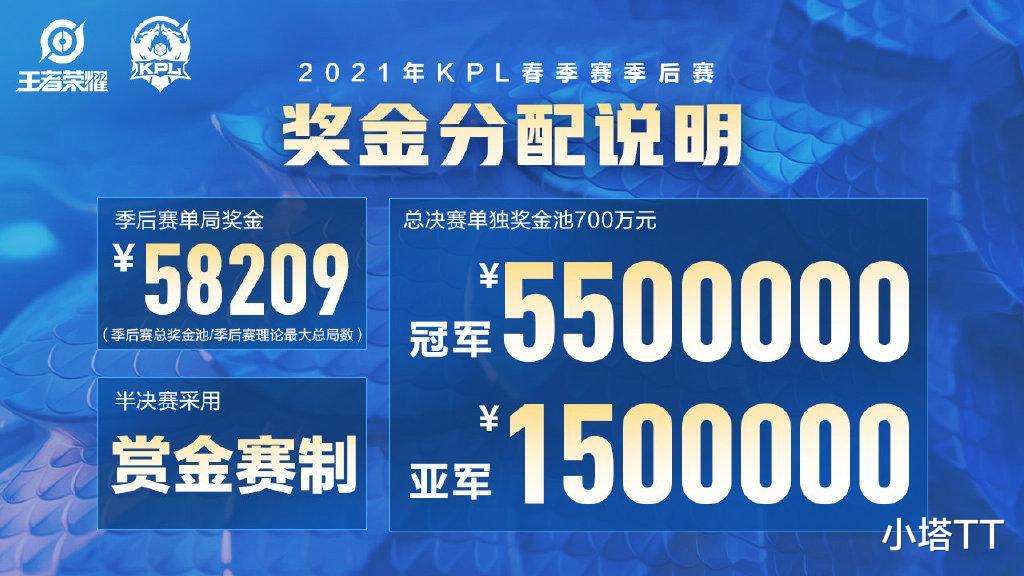 王者荣耀KPL春季赛奖金, 冠军独享550W每赢一局近6W, QG能否一穿五?