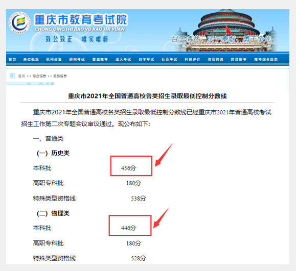 重庆市新高考本科线已出炉,物理类为446分,分段表即将公布
