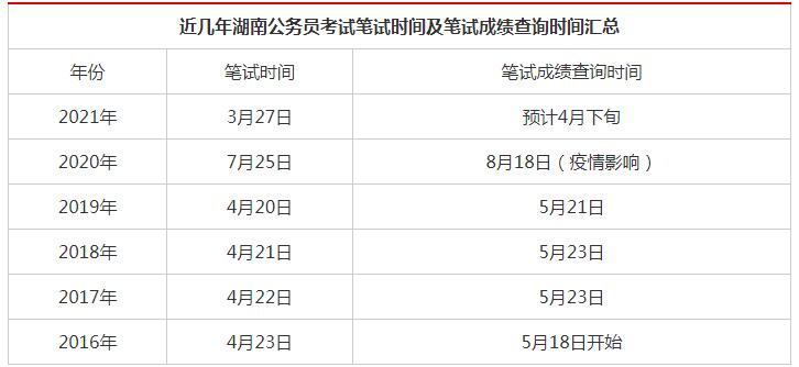 2021湖南省考成绩公布的时间具体是什么时候