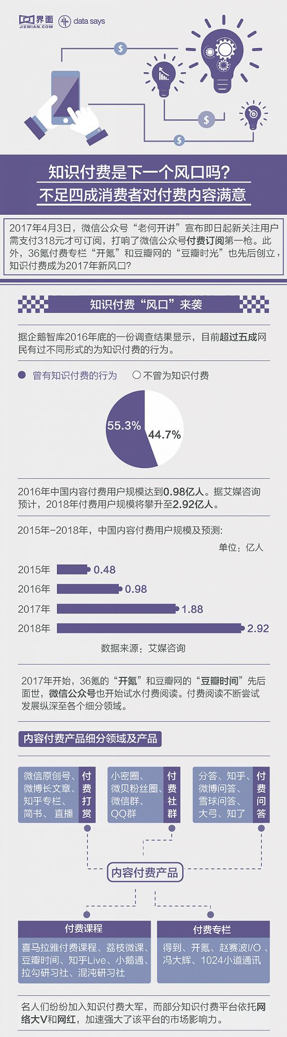 【信息图】知识付费是下一个风口吗?