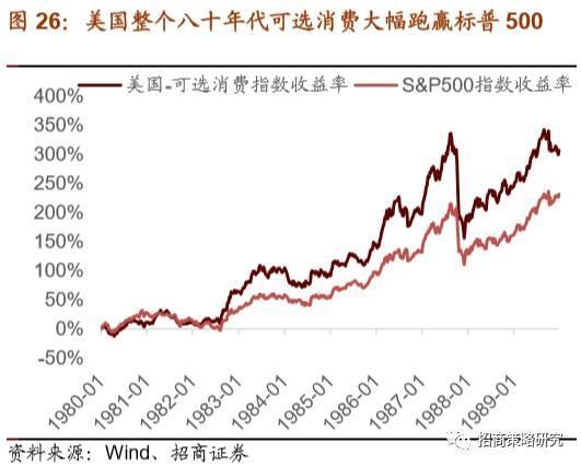 招商证券,当前时点是配置可选消费的最佳时期
