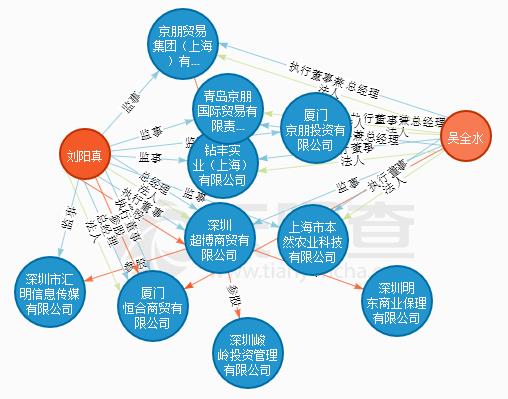 """东宏金融、金和所双双逾期<wbr>资金流向""""烂尾楼"""""""
