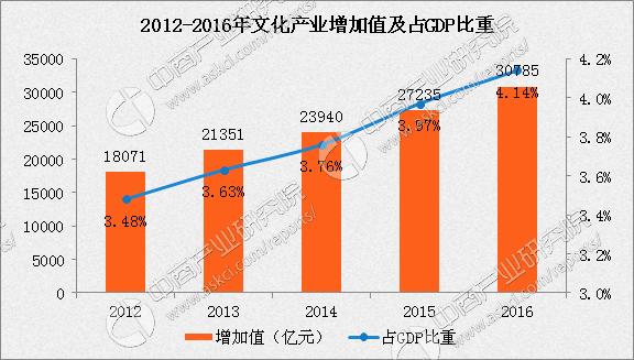 2016年中国文化产业增加值破三万亿占GDP