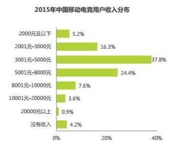 在中国 每一天都有4万人迈入月薪过万的行列