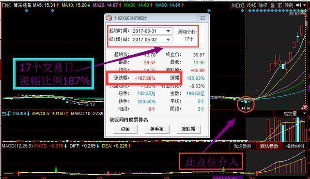 下周黑馬漲停利好消息:宜昌交運 中鋼吉炭 中科