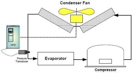 压力传感器连接到制冷系统,并通过内置的pid控制器直接连接到变频器