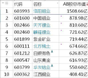 疯狂的锂电池,天齐锂业市值赶超43倍营收中国铝业