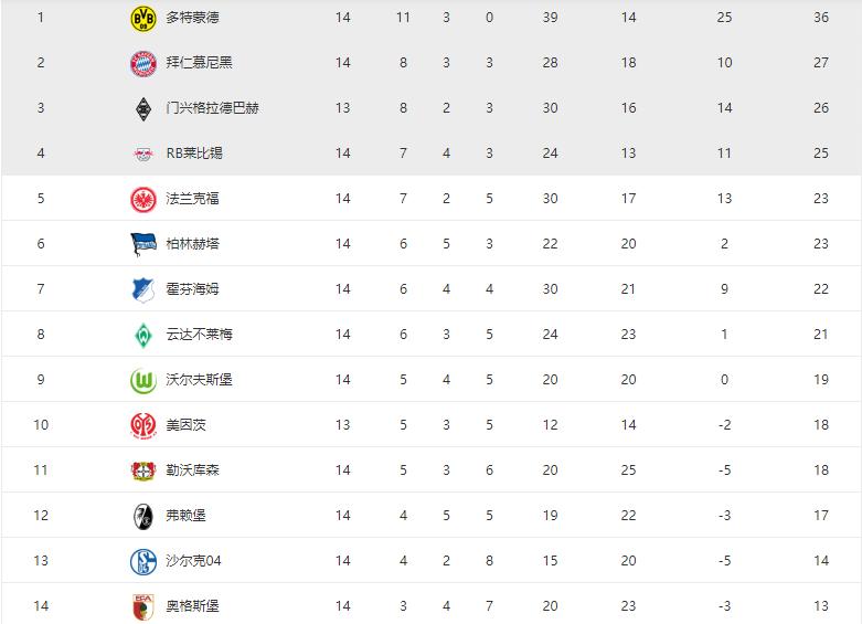 五年夜联赛积分榜: 利物浦回榜尾, 拜仁降至次席, 巴萨抢先3分