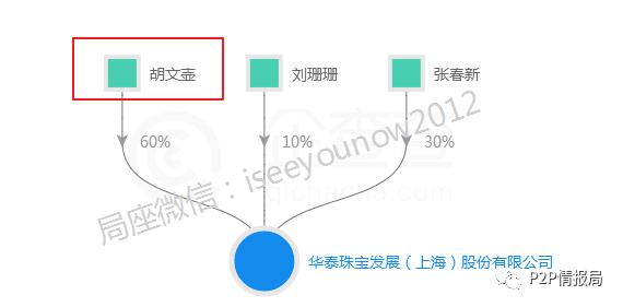 曝光P2P平台惠民益贷涉嫌自融,借款方背负巨额债务