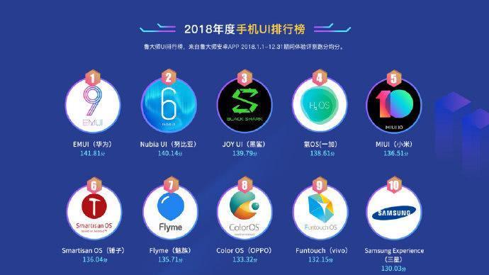 鲁大师手机UI排行榜引争议: 小米第五魅族第七, 第一是它!