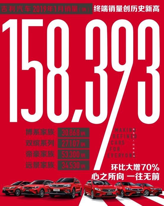 一月销量刷纪录!吉祥连续高增进形式,9款车型月销过万!