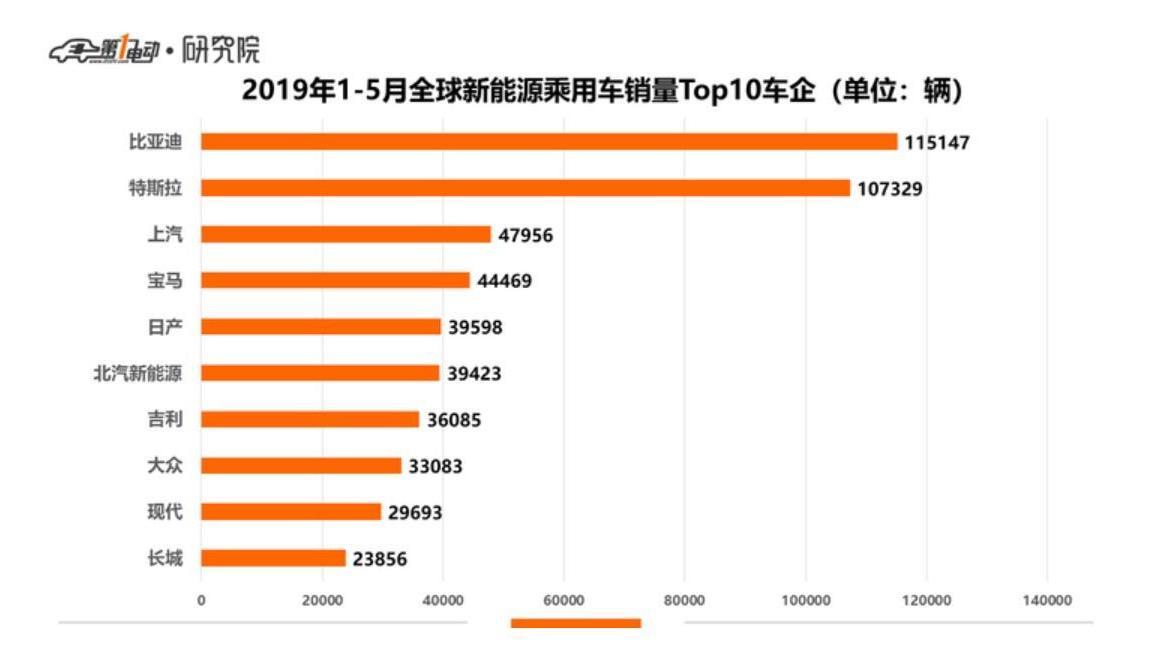 欧拉销量爆炸式增长,荣登全球销量Top10榜单!