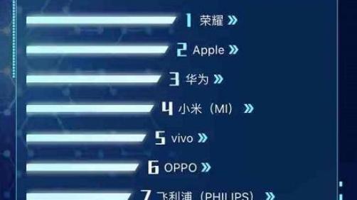 """双十一手机销量排行榜,华为前五占据三个席位,余承东""""大话""""成真"""