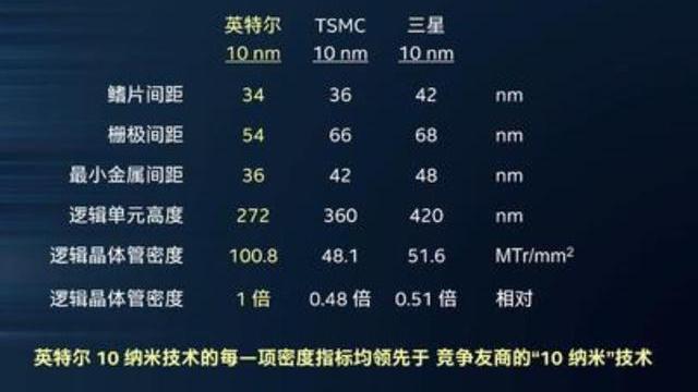 intel 7nm延期?只怪它不会营销,它的10nm不比台积电7nm差