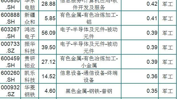 被严重低估,A股24只具有潜力军工股一览,小散:拿稳,潜伏低位