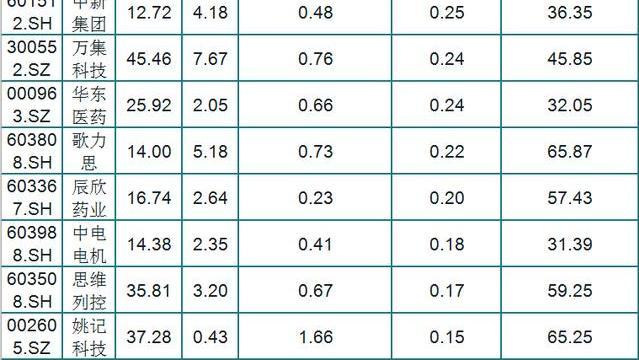 超低估值:60只被市场严重低估的绩优股(名单)散户:估值的魅力