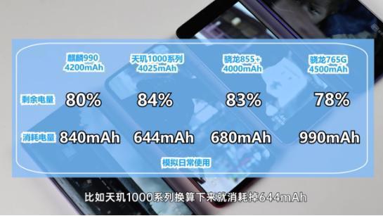 5G芯片选集成还是外挂?四大主流芯片发热功耗PK,答案明显