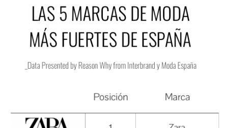 除Zara外,西班牙最强时尚品牌Top3的另外两家到底是谁?