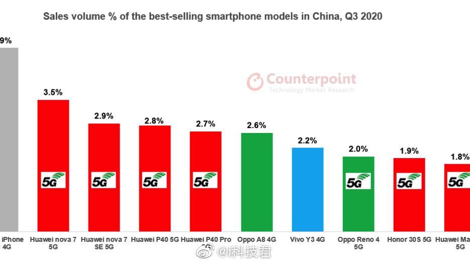 IDC公布第三季度国内手机出货量排名,华为持续霸榜,O系占两席