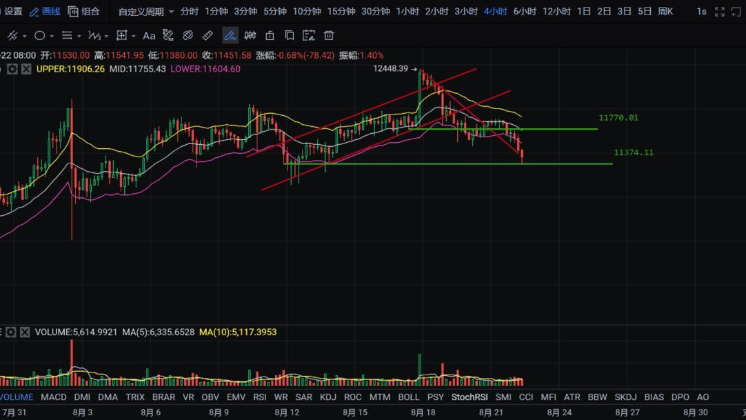 子禹 | (8/22)币圈市场即将迎来流水潺潺式下行