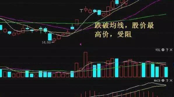 你知道买卖股票的最佳时间吗?散户看懂后将轻松操作,建议收藏