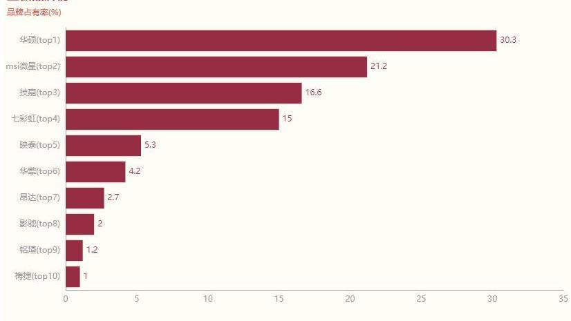 主板品牌占有率排行榜,榜单呈现两极分化