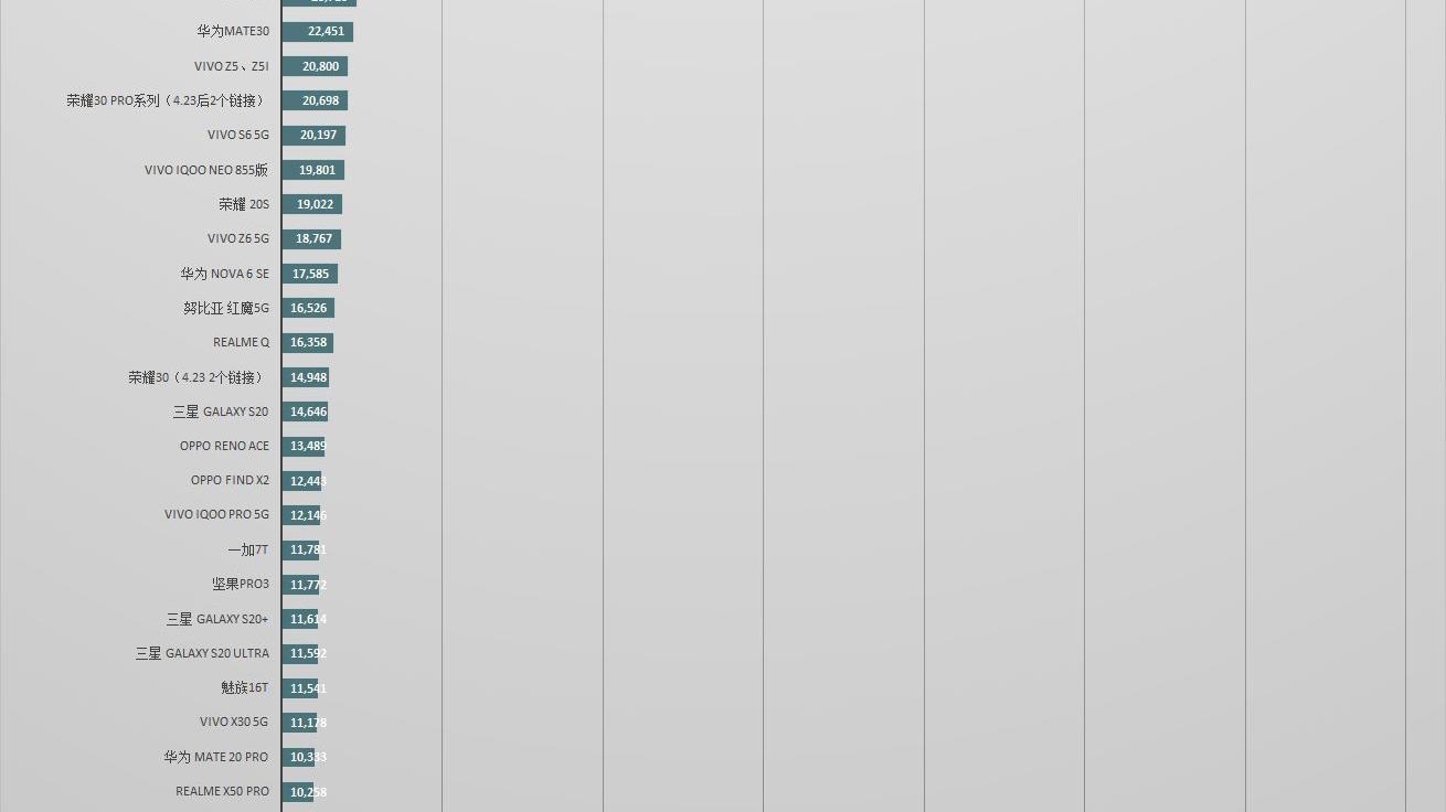 出乎意料,iPhone SE真香来袭?京东火爆14万销量,另附京东手机销量排行榜
