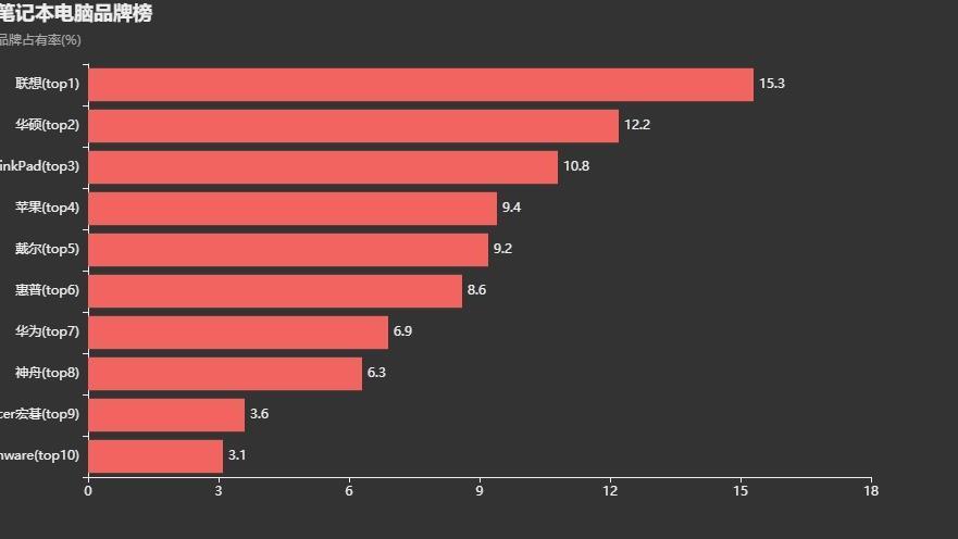 笔记本品牌占有率排行榜,联想稳居榜首,领先第二华硕3个百分点