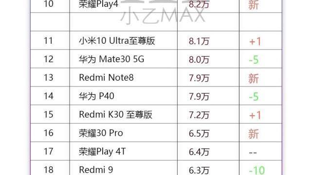 网友整理京东9月自营手机销量榜!榜单上不是苹果就是小米和华为