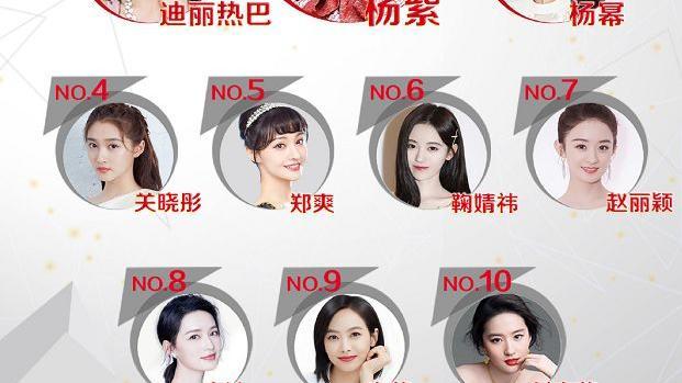 最新明星权力榜:赵丽颖掉出前5,迪丽热巴第二,第一实至名归