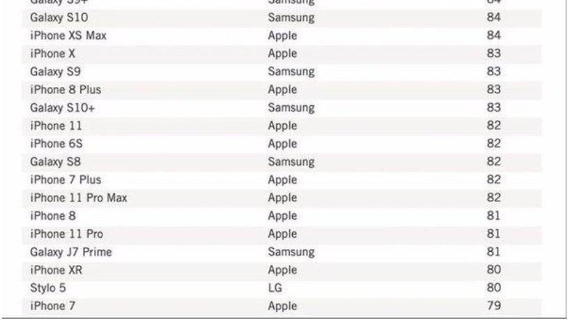 美国手机满意度排名出炉,苹果不是第一,而是这个品牌