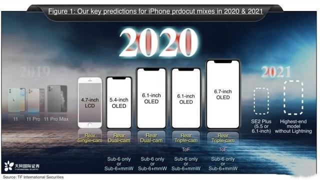 苹果传来好消息,iPhone12迎来技术升级,解决了一个历史痛点