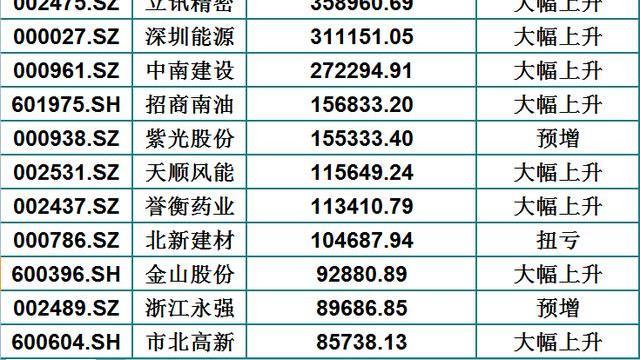 半年报预增的88只机构重仓股(名单)