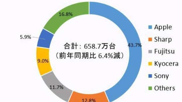 日本手机市场top5无一国产品牌,榜首不出所料,不是它都难,排外