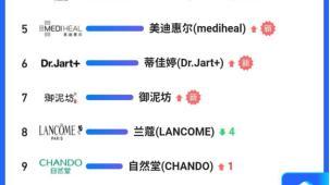 苏宁12h美妆悟空榜出炉,国货逆袭占据top10榜单过半
