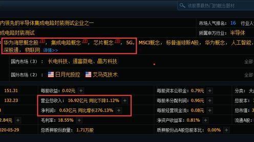 华天科技王者归来,一季报狂增27613%拟10转15派7元,定将五连板