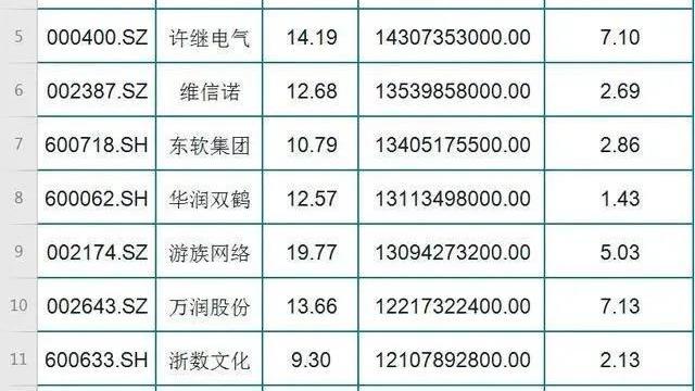 50只低估值+业绩暴增的超跌股名单!