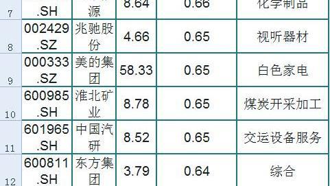 A股被低估的56只龙头行业一览