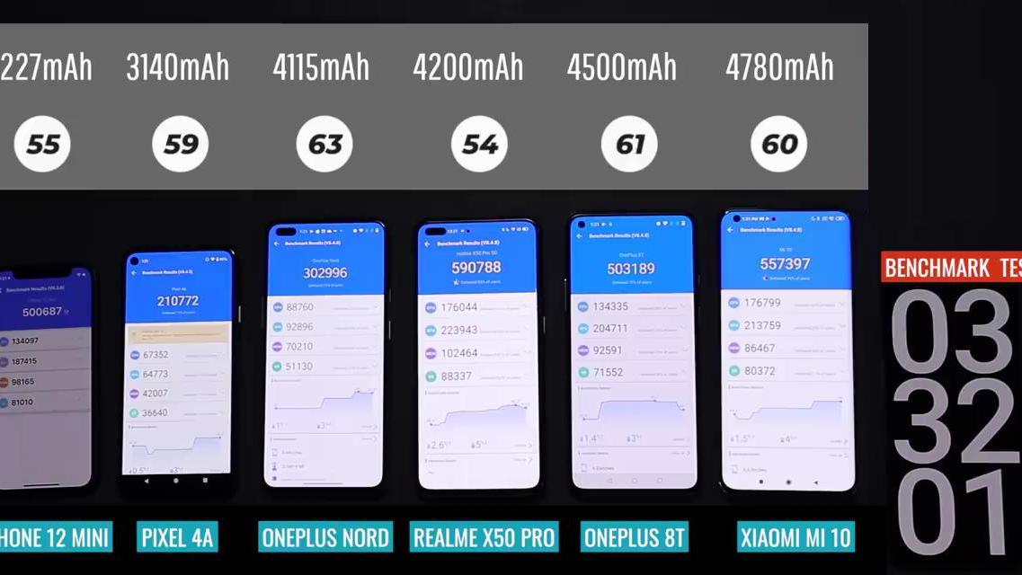 6款手机电池续航测试排名:iPhone12mini险些垫底,第1名是小米10