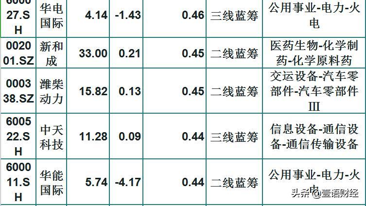 低吸潜伏,23只被严重低估的蓝筹股(名单)散户:未来可期