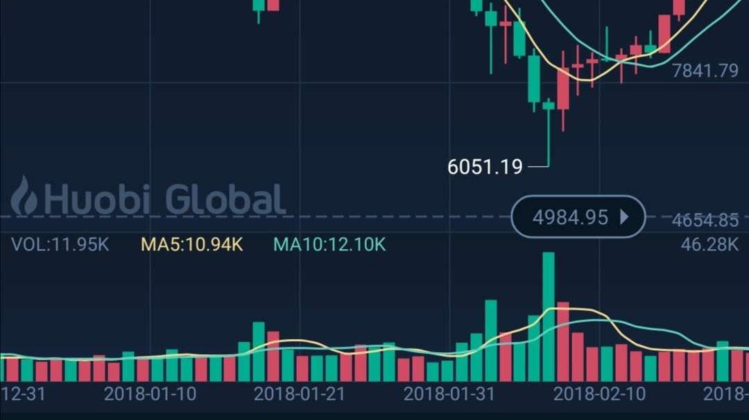 比特币:股市跌我也跌 股市涨我也跌 比特币是否具有资产避险功能