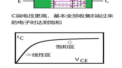 三极管在不同电子元器件是如何工作的?一文全读懂!
