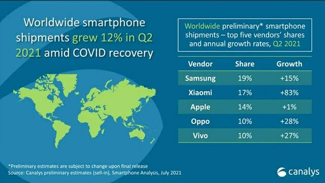 小米,超过苹果……智能手机市场排名第二