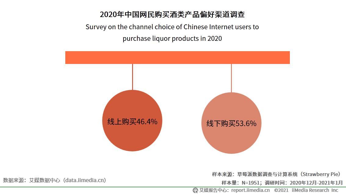 用户,正品酒类,网民,产品,平台,用户
