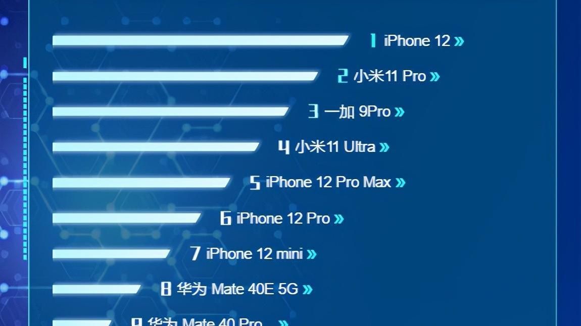 从京东榜单看高端手机厮杀:哪款旗舰最受消费者认可?
