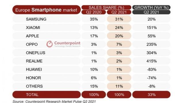 Q2欧洲市场出货量排名出炉,三星苹果依旧稳居前三,OPPO增幅最大